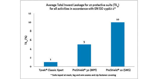 Average inward leakage of various Type 5 protective suits