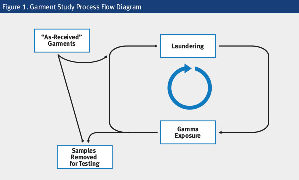 Garment Study Process Flow Diagram